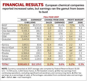 Table of Financial Results by European Companies
