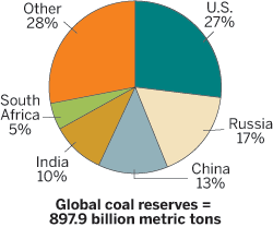 Pie Chart of Global Coal Reserves