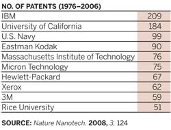 Three universities rank among leading holders of nanotech patents
