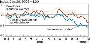 Graph of stocks 2007-2008