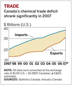 Chart of Cananda's chemical trade deficit