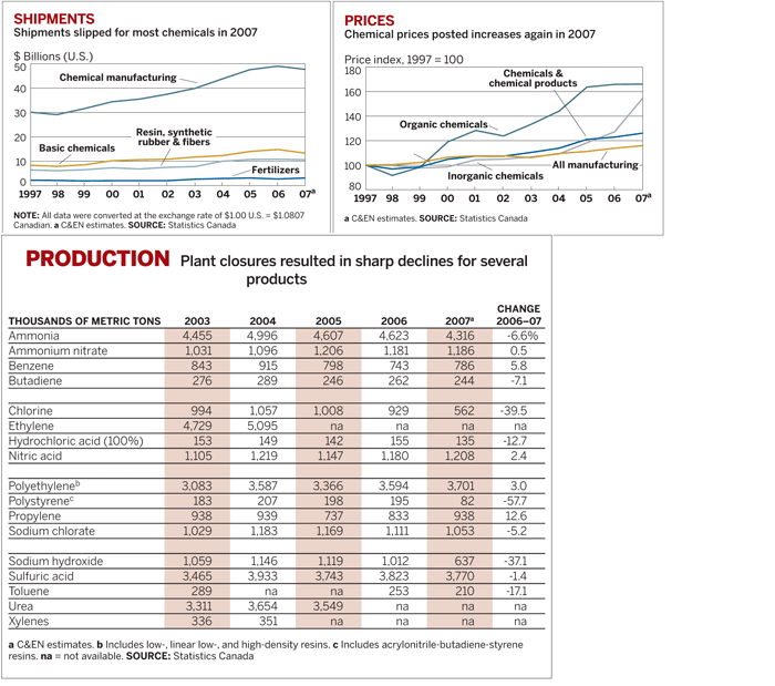World Chemical Outlook Charts Canada