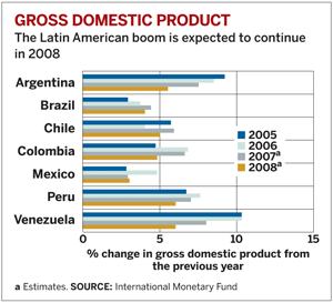 World Chemical Outlook Chart Latin America