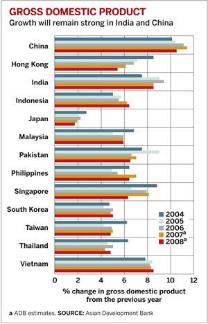 Asia Growth Domestic Product