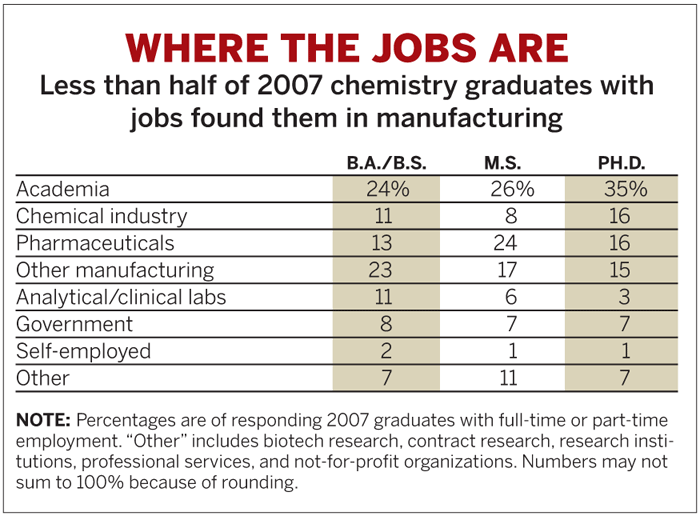 Starting Salaries   June 2, 2008 Issue - Vol  86 Issue 22   Chemical