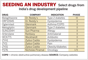 Select drugs from India's drug development pipeline