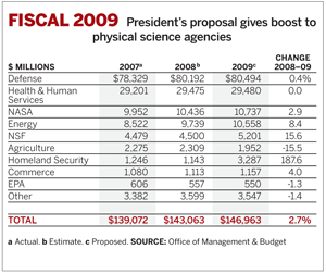 President's proposal gives boost to physical science agencies.