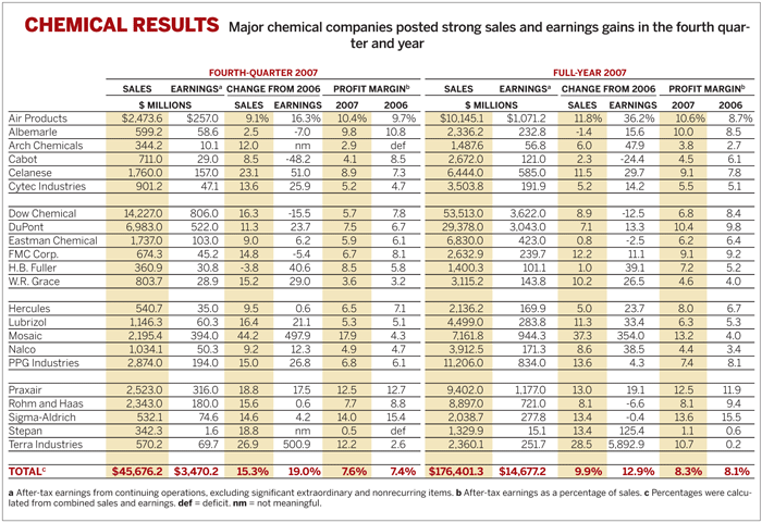 Table of Chemical Results