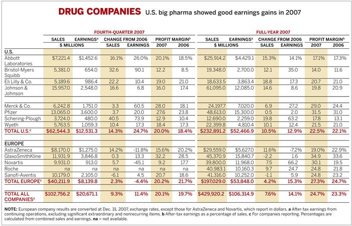Table of Drug Companies