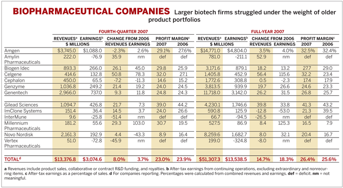 Biopharmaceutical Companies