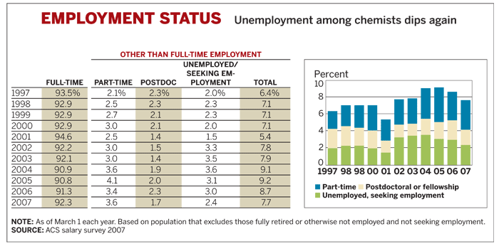 Table of Employment Status