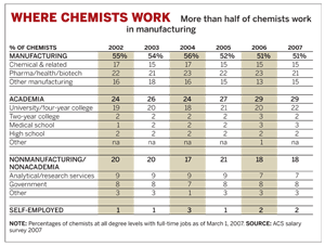 Where Chemists Work