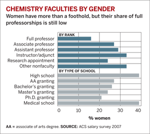Chemistry Faculties By Gender