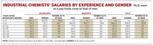 Industrial Chemistry Salaries