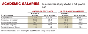 Academic Salaries