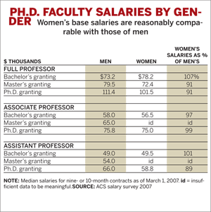 PH.D. Salaries by Gender