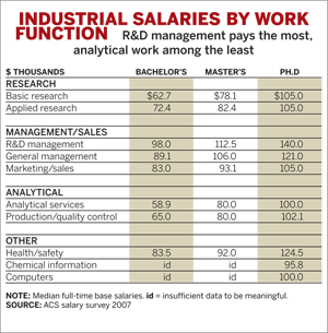 Industrial Salaries by Work Function