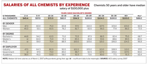 Salaries of all Chemist By Experience