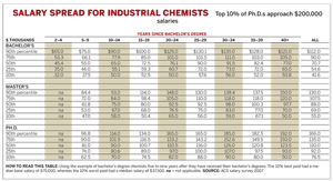 Salary Spread for Individual Chemists