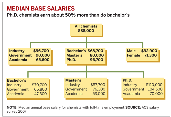 Median Based Salaries