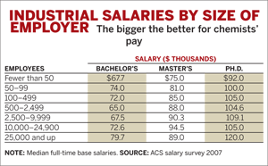 Industrial Salaries by Size of Employer