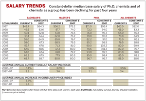 Salary Trends