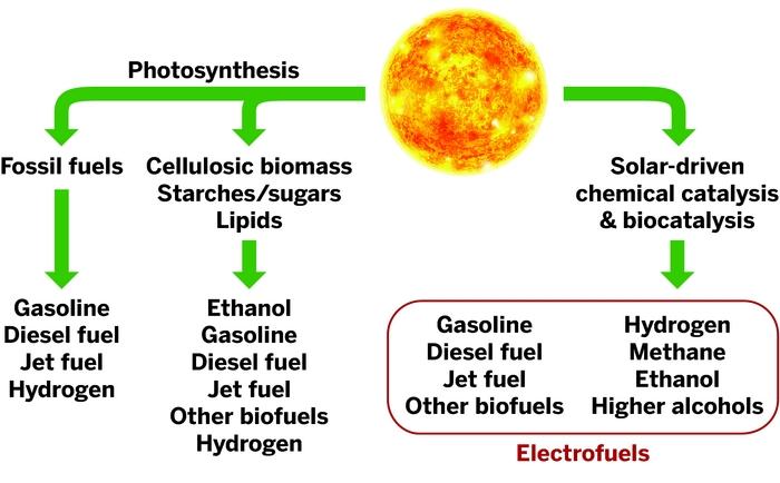 Electrofuels Bump Up Solar Efficiency November 28 2011 Issue