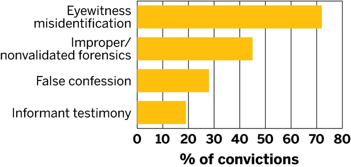 Innocence Project - Wikipedia, the free encyclopedia
