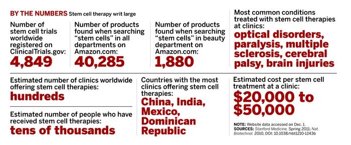 Stem Cell Exploitation | December 9, 2013 Issue - Vol  91