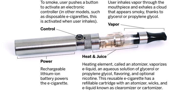 How the e cigarette works