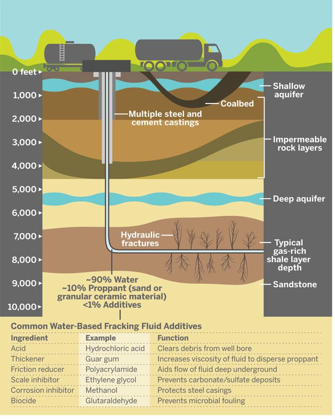 Anatomy Of A Fracking Operation
