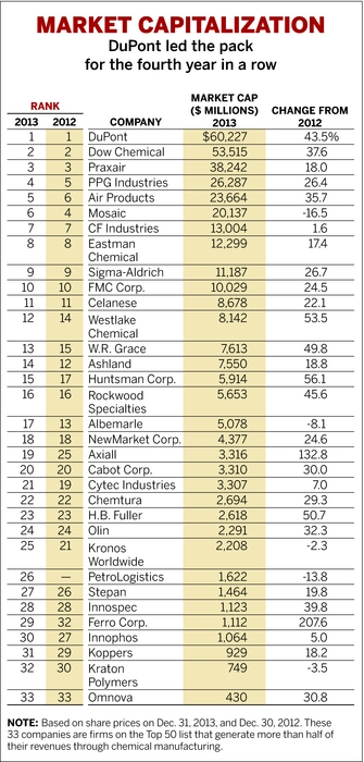 Top 50 U S  Chemical Producers | May 19, 2014 Issue - Vol  92 Issue