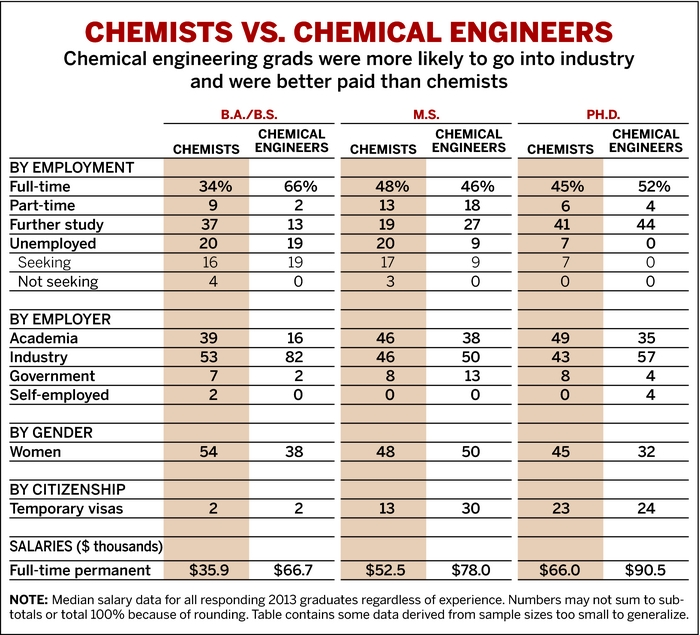 Starting Salaries | June 2, 2014 Issue   Vol. 92 Issue 22 | Chemical U0026  Engineering News