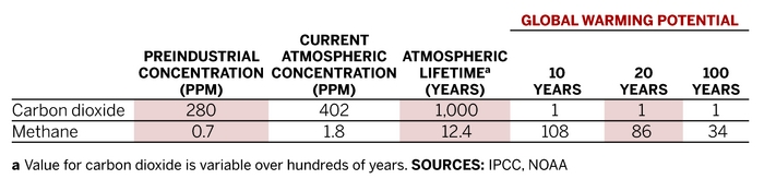 Methaneu0027s Role In Climate Change | July 7, 2014 Issue   Vol. 92 Issue 27 |  Chemical U0026 Engineering News