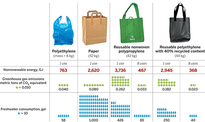 Breaking The Plastic Bag Habit September 15 2017 Issue Vol 92 37 Chemical Engineering News