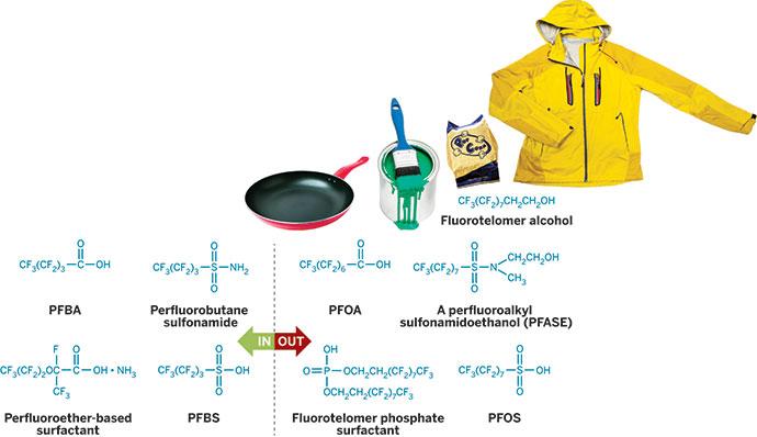 The Shrinking Case For Fluorochemicals