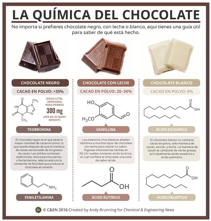 La química del chocolate, fuente: cen.acs.org
