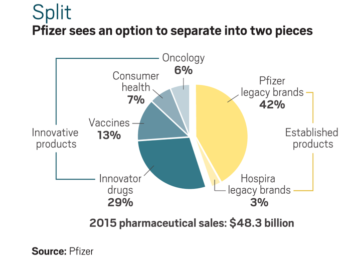 Pfizer sees an option to separate into two pieces