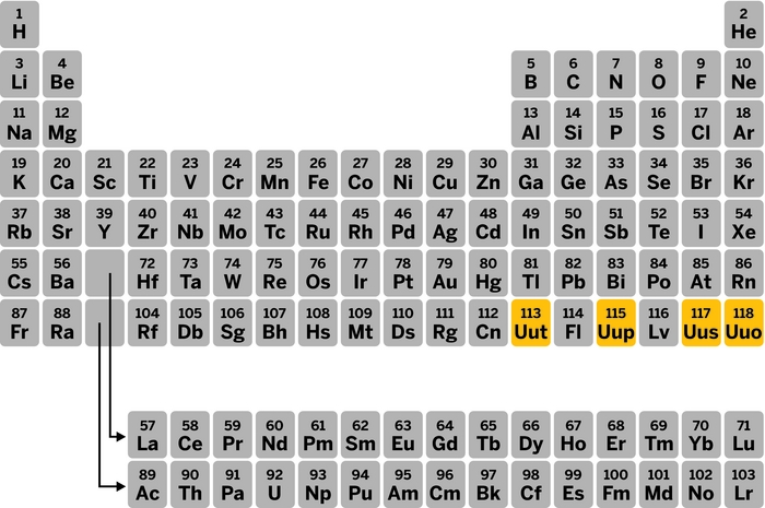 Seventh Row Of The Periodic Table Is Now Complete With Addition Of
