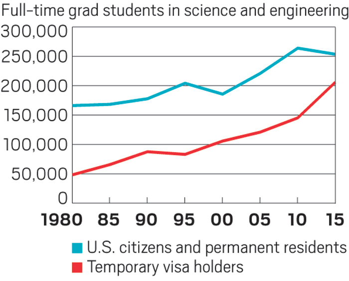 Foreign students and postdocs in U S  worry about the future