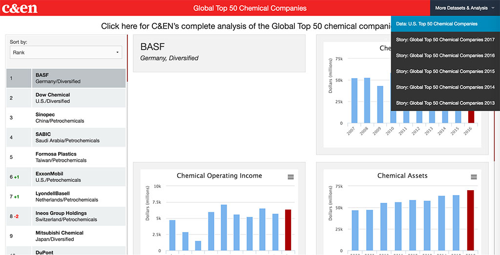 C&EN's Global Top 50 chemical companies of 2016 | July 24, 2017