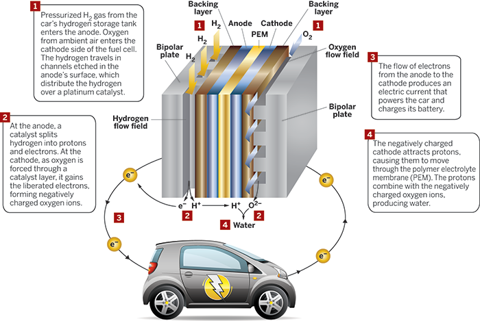 Fuel-cell cars finally drive off the lot | September 25, 2017 Issue