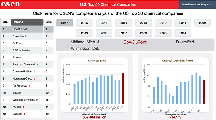 Top 50 U S  chemical producers of 2017
