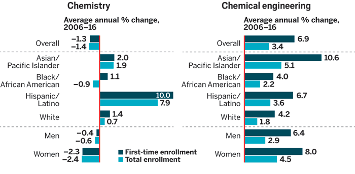 average annual change in first time enrollment in chemical engineering programs was greatest for asian students