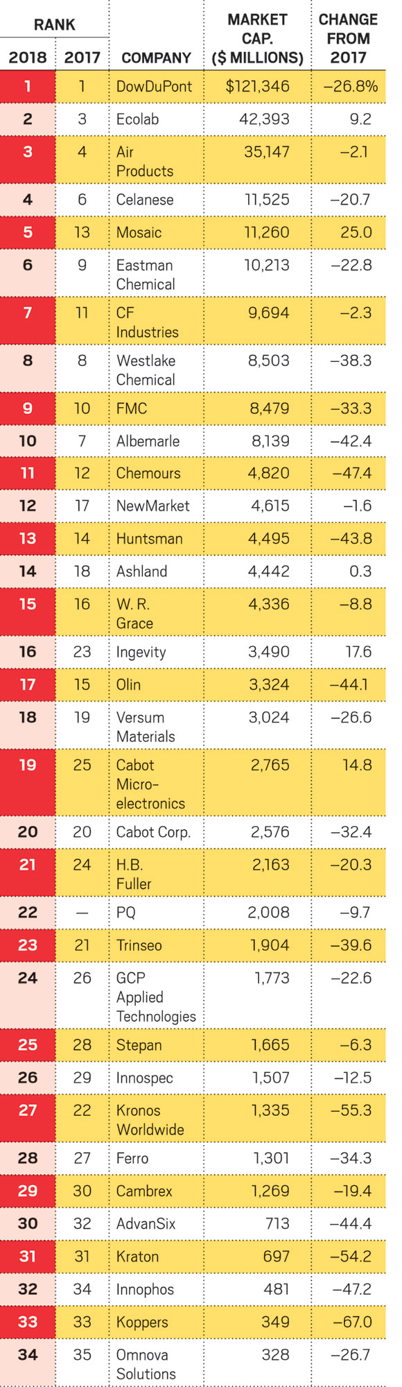 C&EN's top 50 US chemical producers for 2018