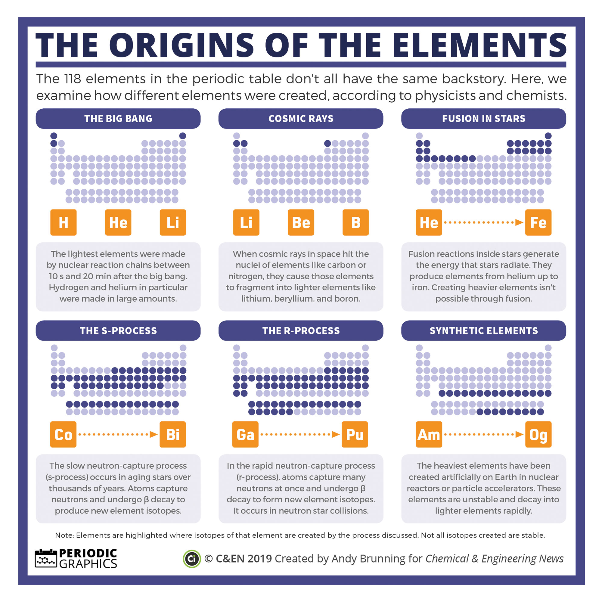 Evidence Linking Chemicals And Learning >> Periodic Graphics