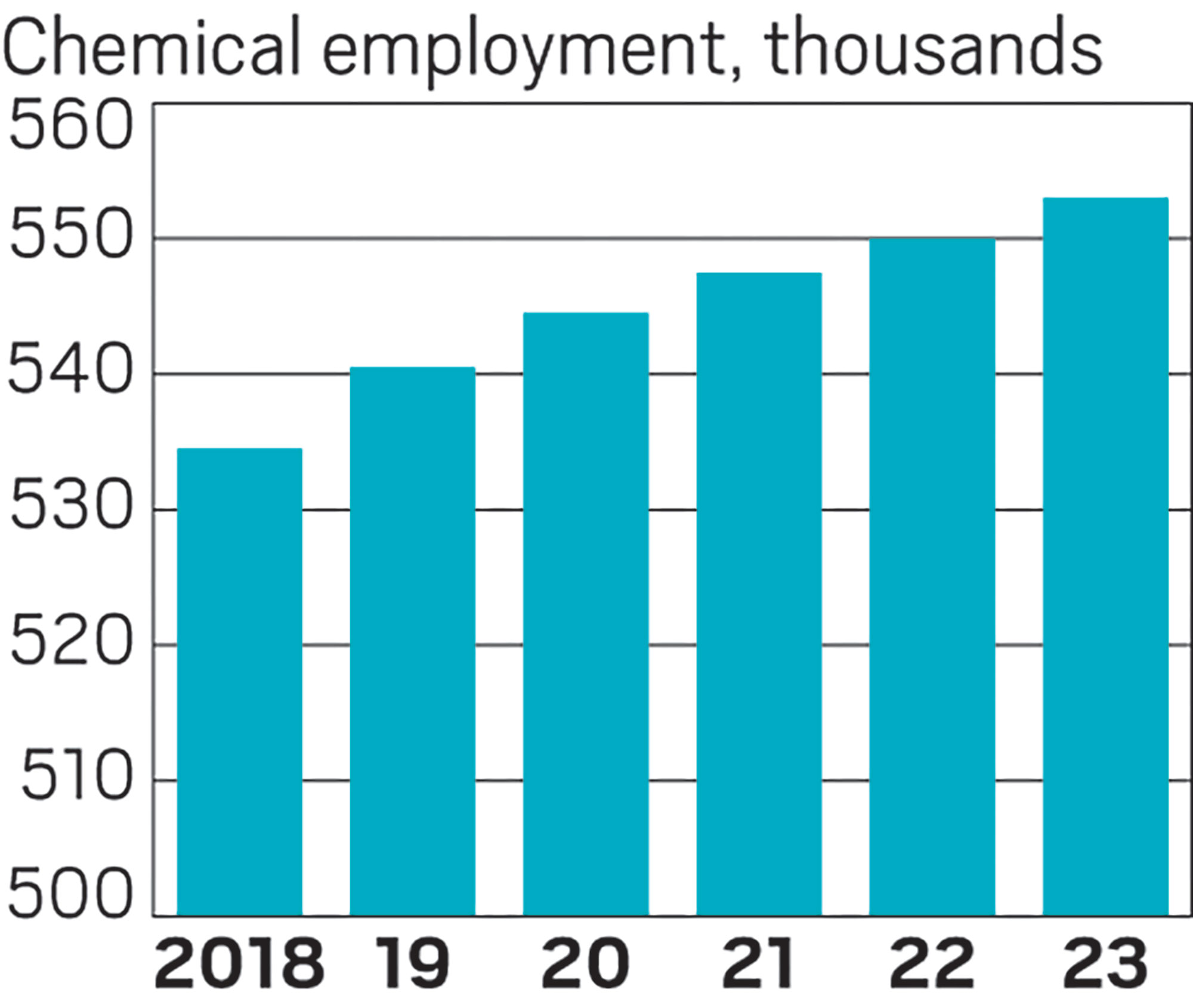 World Chemical Outlook 2019: Around the globe