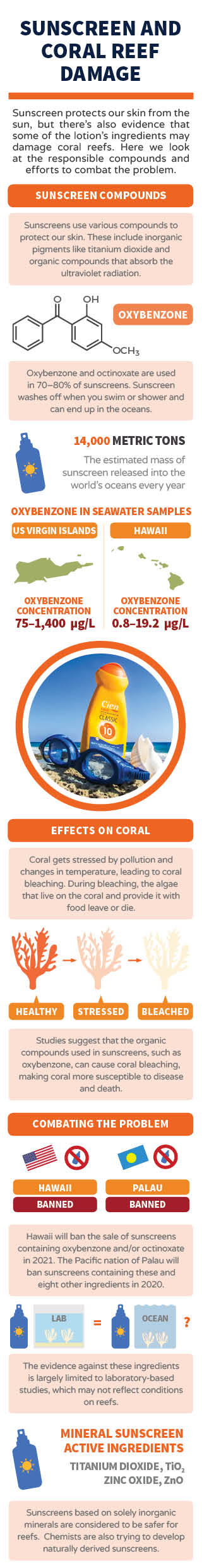Periodic Graphics: Sunscreen and coral reef damage