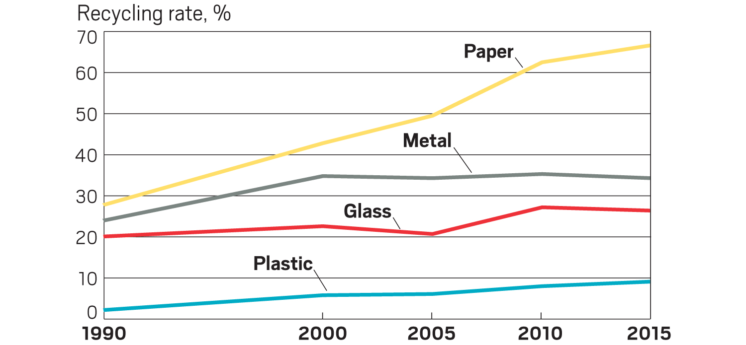 Plastics Recycling in the USA