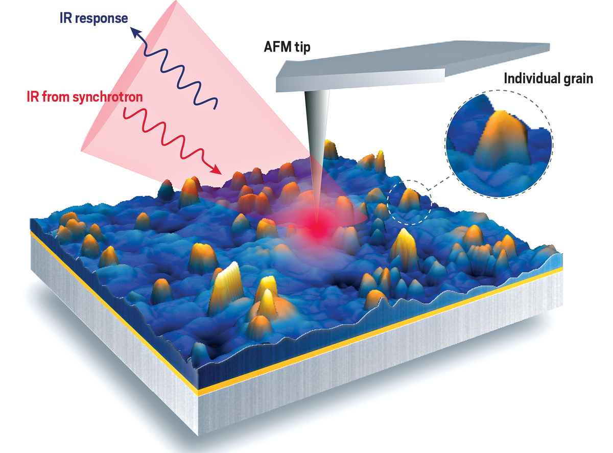 New analytical methods help researchers peek inside energy devices